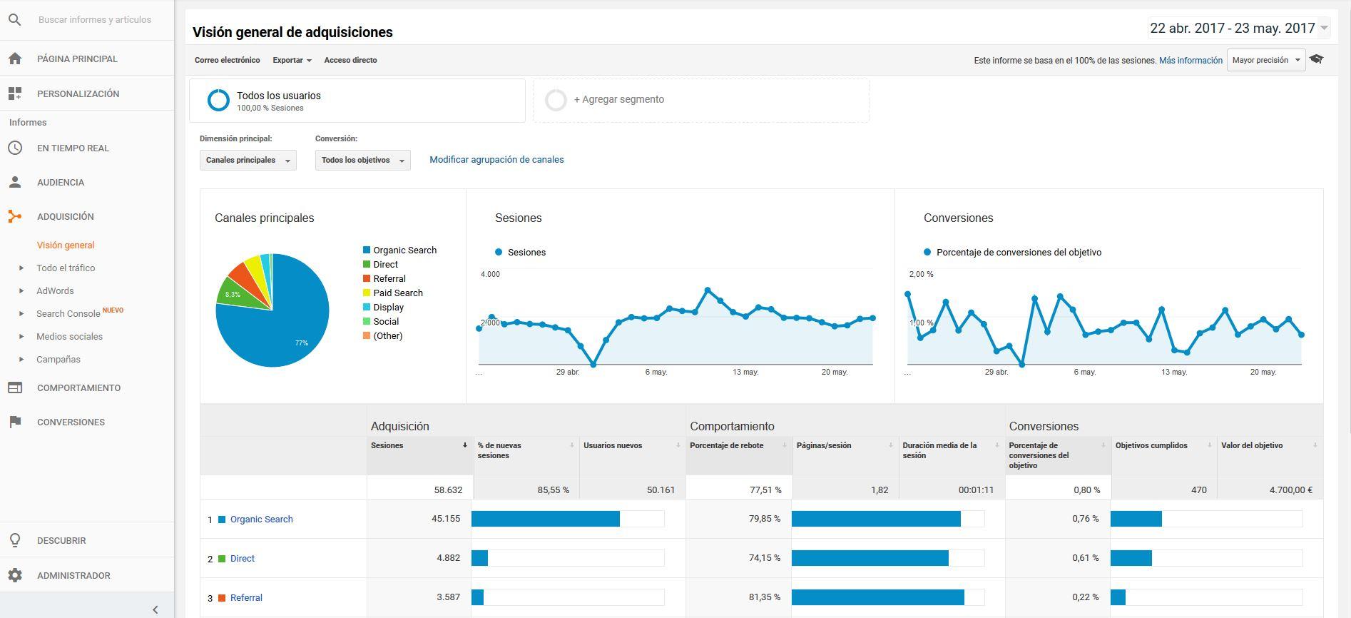 google-analytics-porcentaje-rebote