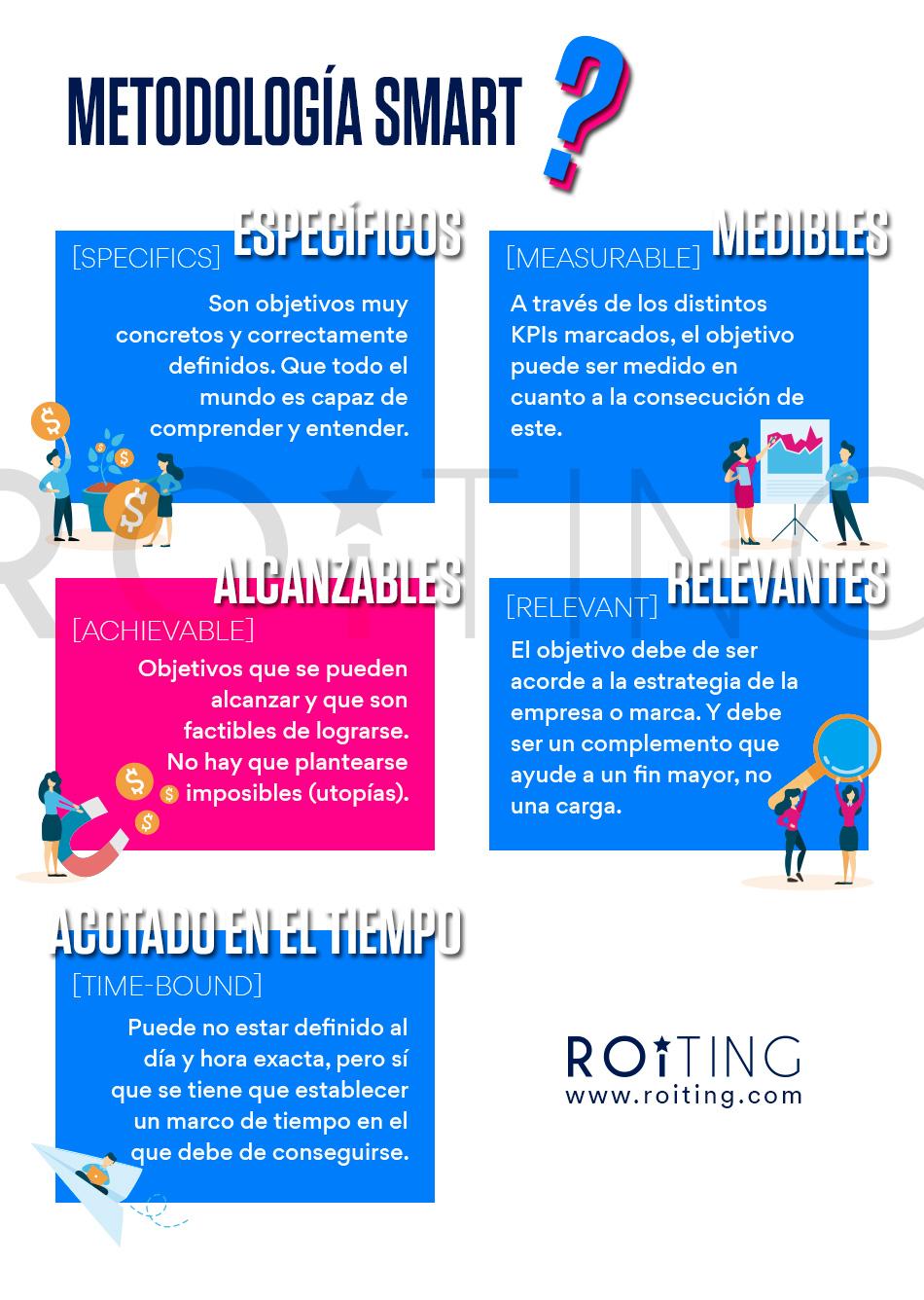 infografia objetivos marketing - roiting